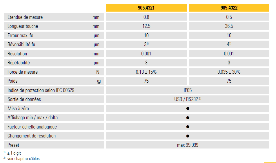 données techniques indicateur à levier sylvac s234